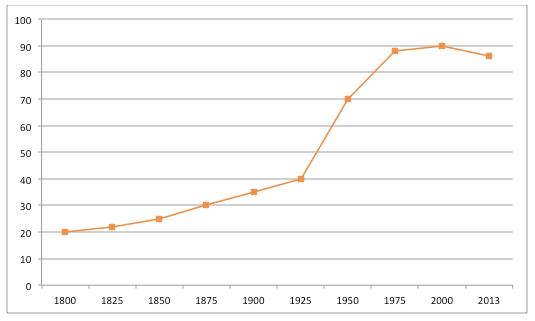 Consommation viande en France par habitant et par an