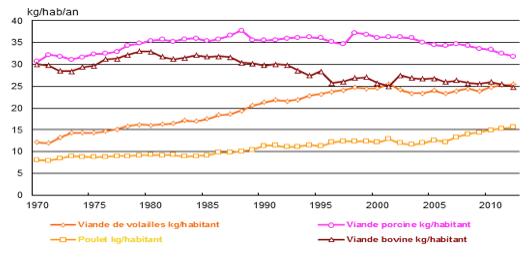 Consommation par type de viande en France